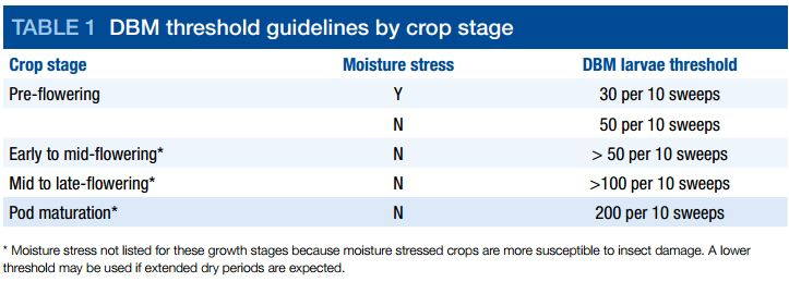 Source: GRDC factsheet