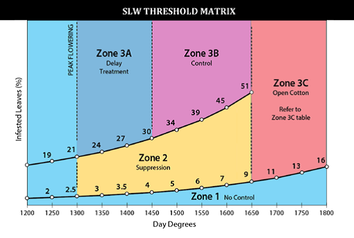 SLW threshold matrix
