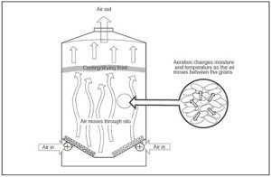silo aeration diagram showing airflow