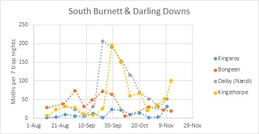 HA-Burnett_Downs