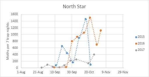 Ha-NorthStar