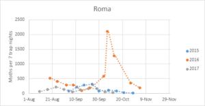Ha-Roma