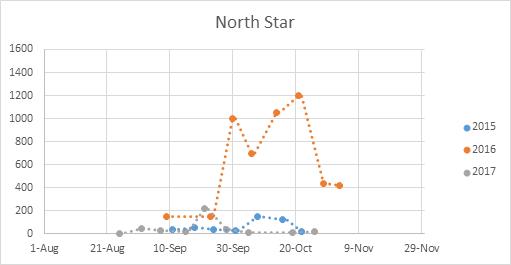 Hp-NorthStar