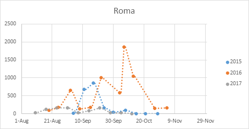 Hp-Roma