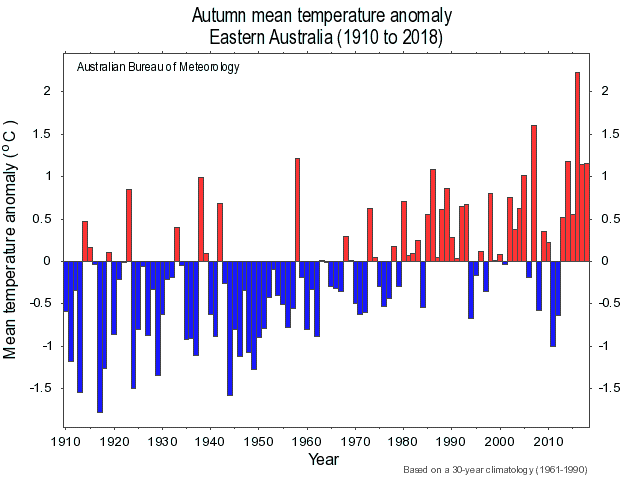 Bar graphs showing mostly higher temperatures since about the mid 1970s
